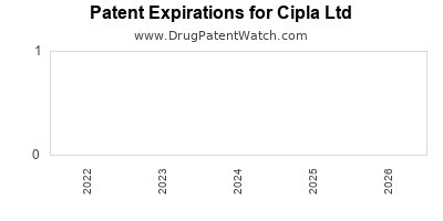 drug patent expirations by year for  Cipla Ltd