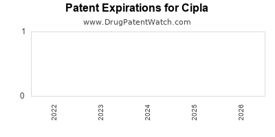 drug patent expirations by year for  Cipla