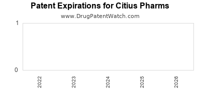 drug patent expirations by year for  Citius Pharms