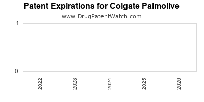 drug patent expirations by year for  Colgate Palmolive