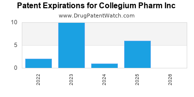 drug patent expirations by year for  Collegium Pharm Inc