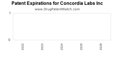 drug patent expirations by year for  Concordia Labs Inc