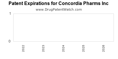 drug patent expirations by year for  Concordia Pharms Inc