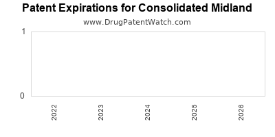 drug patent expirations by year for  Consolidated Midland