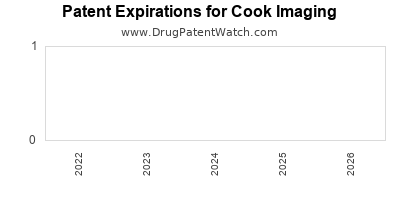 drug patent expirations by year for  Cook Imaging
