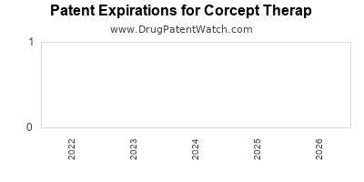 drug patent expirations by year for  Corcept Therap
