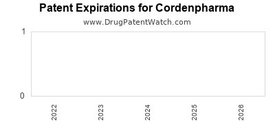 drug patent expirations by year for  Cordenpharma