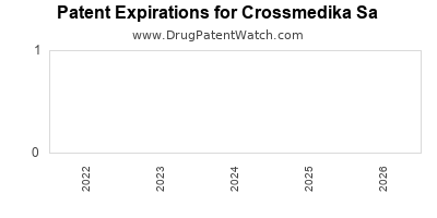 drug patent expirations by year for  Crossmedika Sa