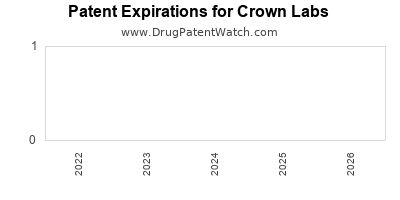 drug patent expirations by year for  Crown Labs