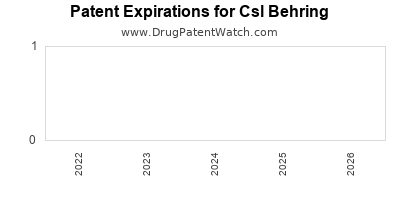 drug patent expirations by year for  Csl Behring