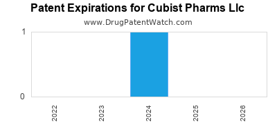 drug patent expirations by year for  Cubist Pharms Llc