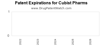drug patent expirations by year for  Cubist Pharms