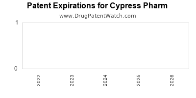 drug patent expirations by year for  Cypress Pharm
