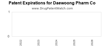 drug patent expirations by year for  Daewoong Pharm Co
