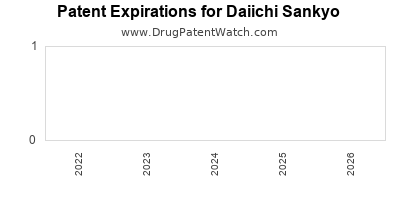 drug patent expirations by year for  Daiichi Sankyo