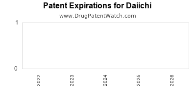 drug patent expirations by year for  Daiichi