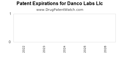 drug patent expirations by year for  Danco Labs Llc