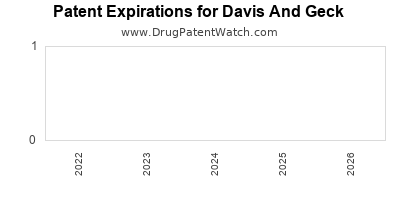 drug patent expirations by year for  Davis And Geck