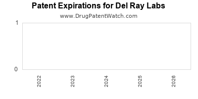 drug patent expirations by year for  Del Ray Labs
