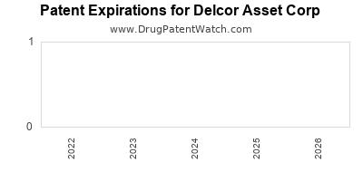 drug patent expirations by year for  Delcor Asset Corp