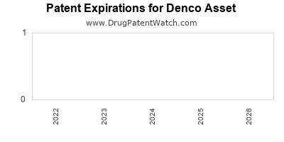 drug patent expirations by year for  Denco Asset