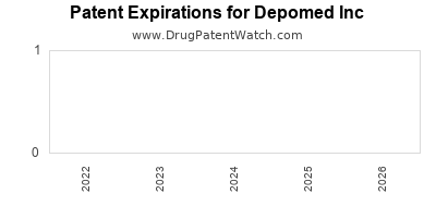 drug patent expirations by year for  Depomed Inc