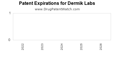 drug patent expirations by year for  Dermik Labs