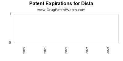 drug patent expirations by year for  Dista