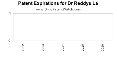 drug patent expirations by year for  Dr Reddys La
