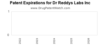 drug patent expirations by year for  Dr Reddys Labs Inc
