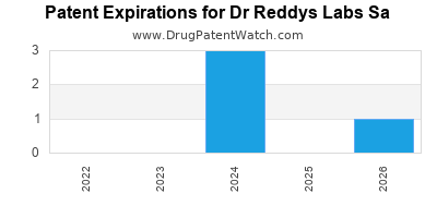 drug patent expirations by year for  Dr Reddys Labs Sa