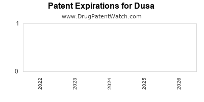 drug patent expirations by year for  Dusa