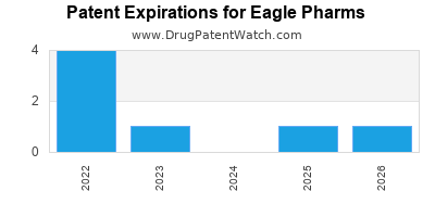 drug patent expirations by year for  Eagle Pharms