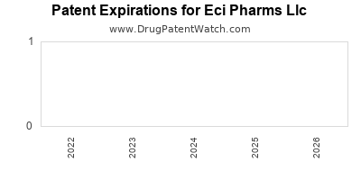drug patent expirations by year for  Eci Pharms Llc