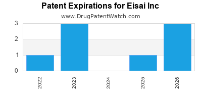 drug patent expirations by year for  Eisai Inc