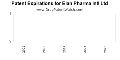 drug patent expirations by year for  Elan Pharma Intl Ltd