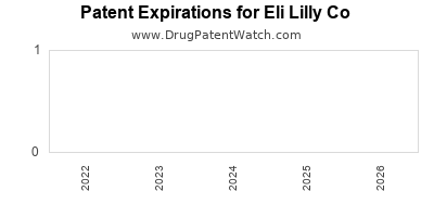 drug patent expirations by year for  Eli Lilly Co