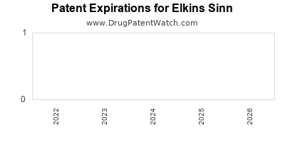 drug patent expirations by year for  Elkins Sinn