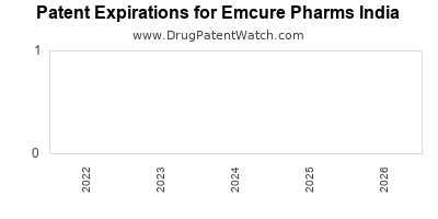 drug patent expirations by year for  Emcure Pharms India