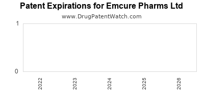 drug patent expirations by year for  Emcure Pharms Ltd