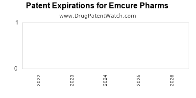 drug patent expirations by year for  Emcure Pharms