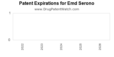 drug patent expirations by year for  Emd Serono
