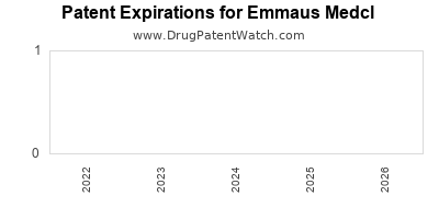 drug patent expirations by year for  Emmaus Medcl