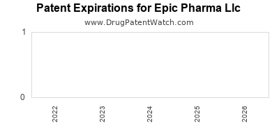 drug patent expirations by year for  Epic Pharma Llc