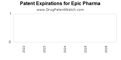 drug patent expirations by year for  Epic Pharma