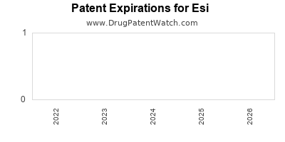 drug patent expirations by year for  Esi