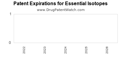 drug patent expirations by year for  Essential Isotopes