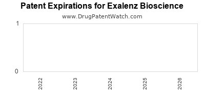 drug patent expirations by year for  Exalenz Bioscience