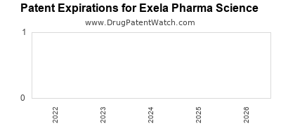 drug patent expirations by year for  Exela Pharma Science
