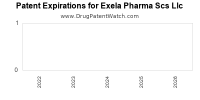 drug patent expirations by year for  Exela Pharma Scs Llc